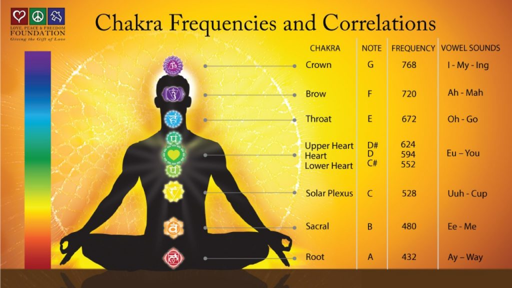 Chakra diagram frequencies vibrations music electromagnetic spectrum